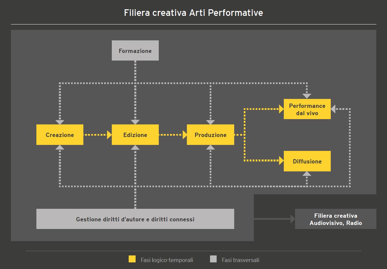 Grafico arti performative